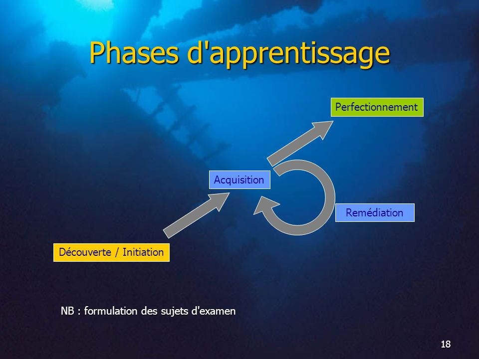 Phases d apprentissage