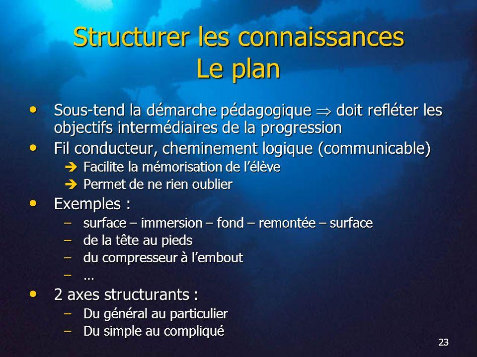 Structurer les connaissances Le plan