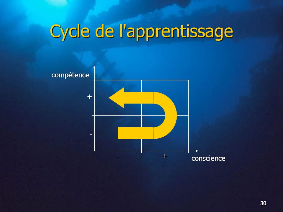 Cycle de l apprentissage