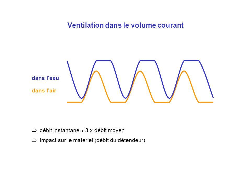 Ventilation dans le volume courant