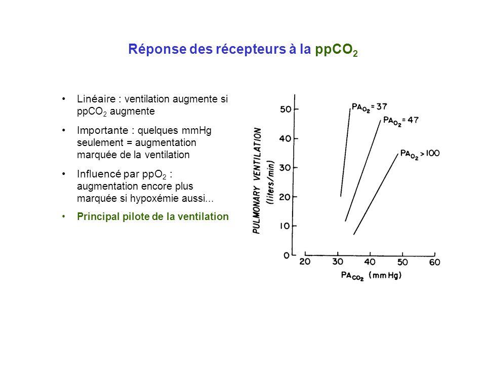 Réponse des récepteurs à la ppCO2