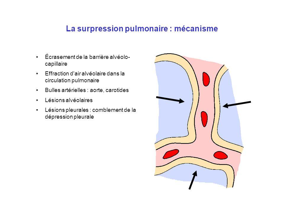 La surpression pulmonaire : mécanisme