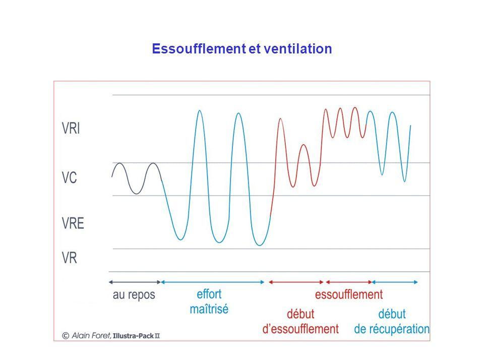 Essoufflement et ventilation