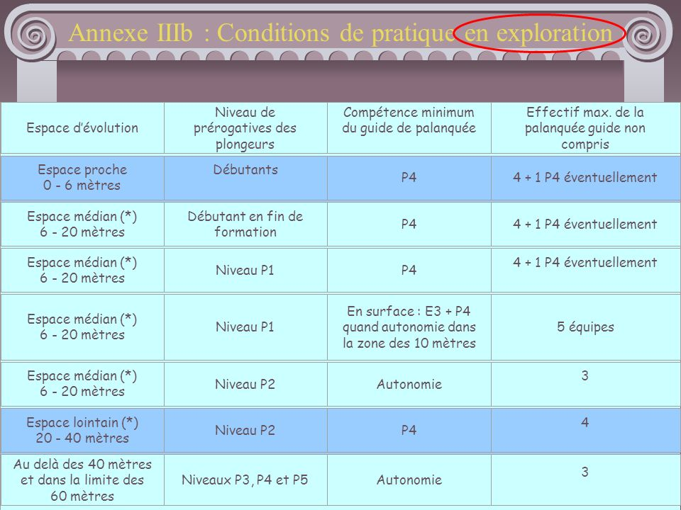 Annexe IIIb : Conditions de pratique en exploration