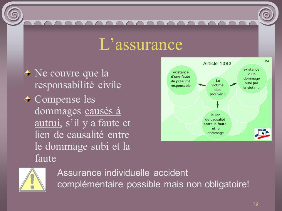L'assurance Ne couvre que la responsabilité civile