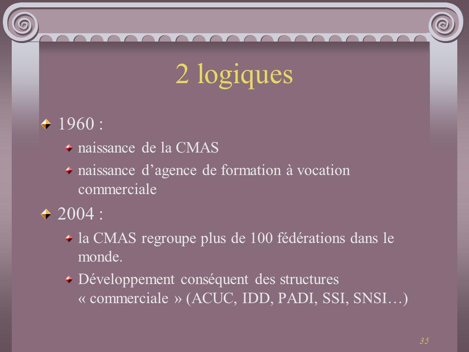 2 logiques 1960 : 2004 : naissance de la CMAS