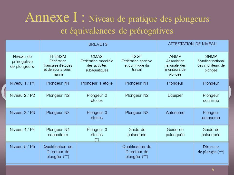 Annexe I : Niveau de pratique des plongeurs et équivalences de prérogatives