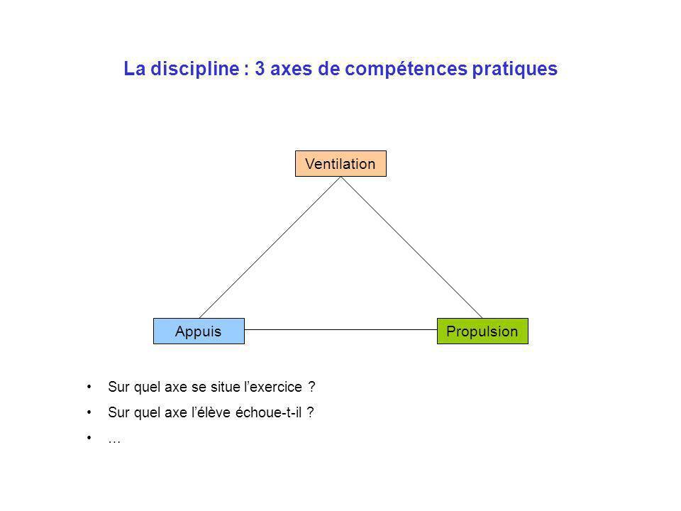 La discipline : 3 axes de compétences pratiques