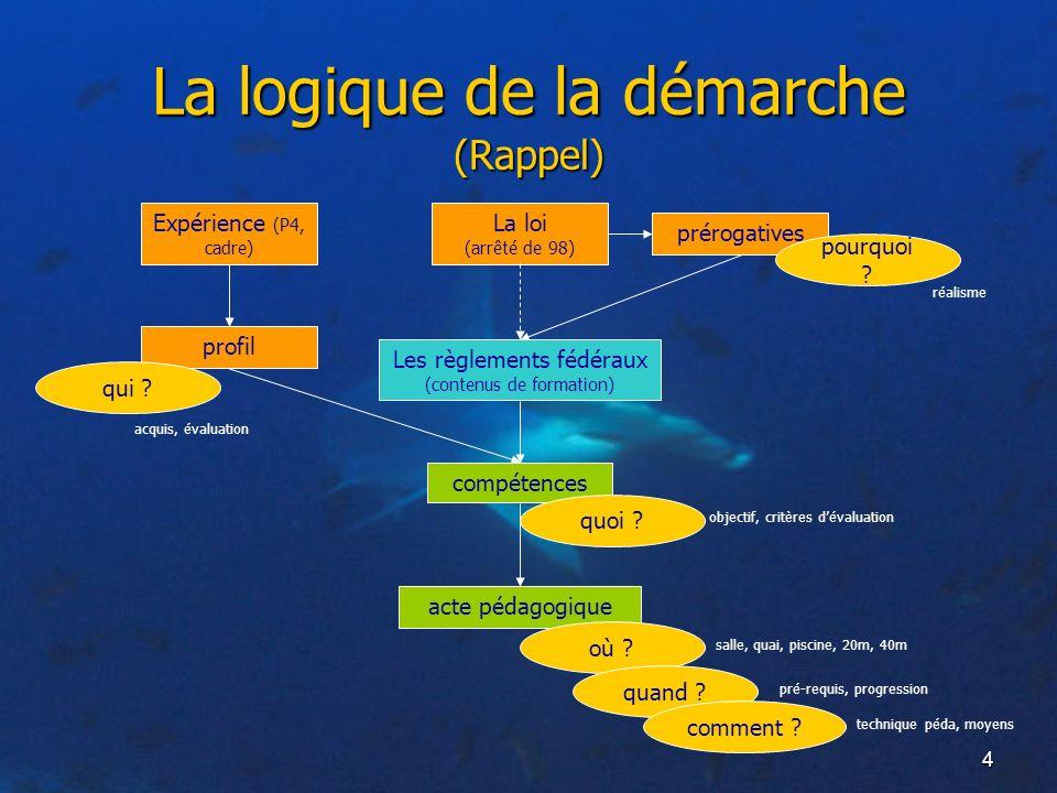 La logique de la démarche (Rappel)