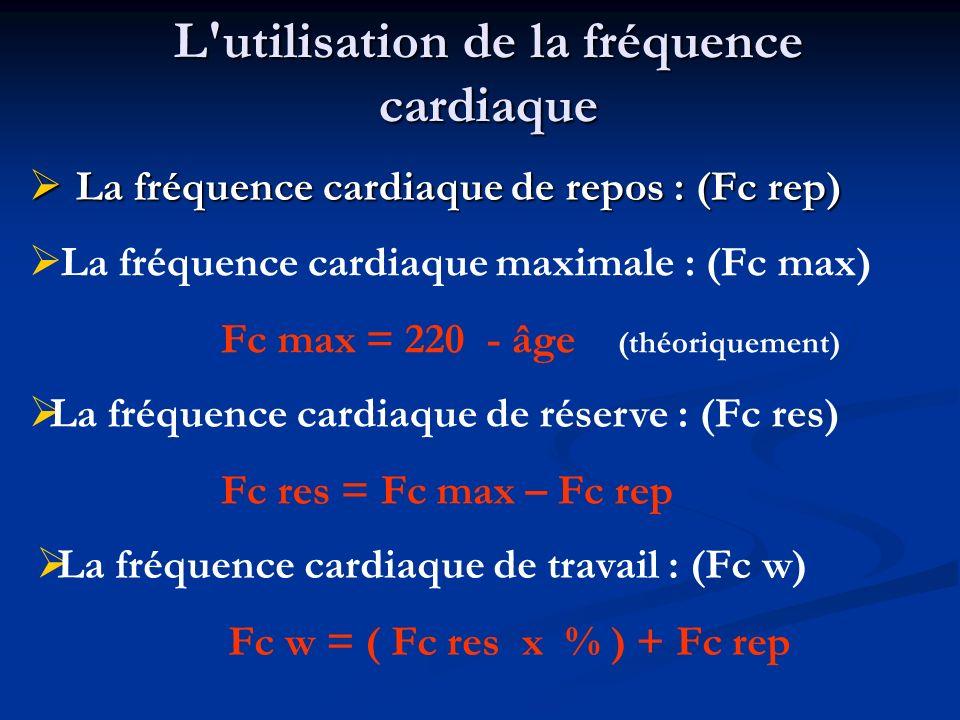 L utilisation de la fréquence cardiaque