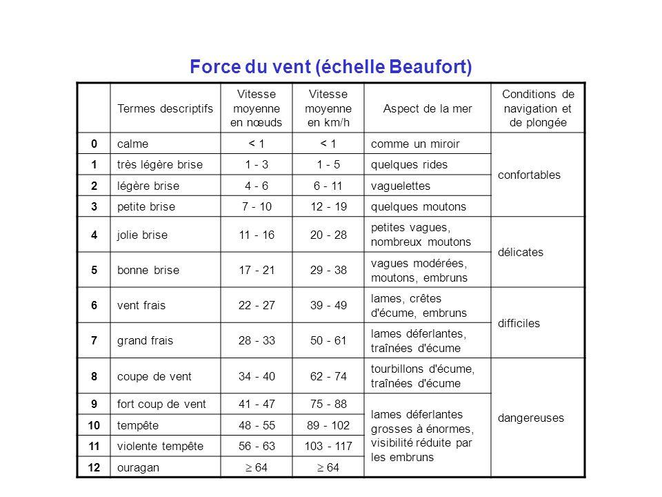 Force du vent (échelle Beaufort)