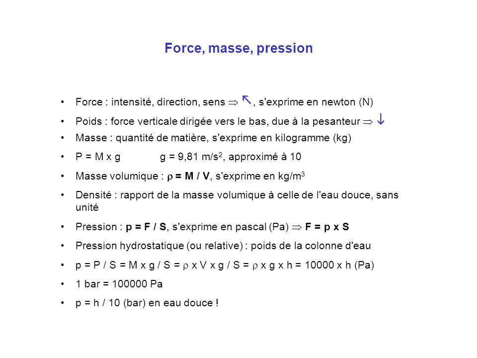 Force, masse, pression Force : intensité, direction, sens  , s exprime en newton (N)