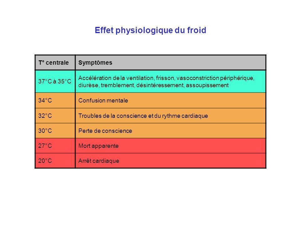 Effet physiologique du froid