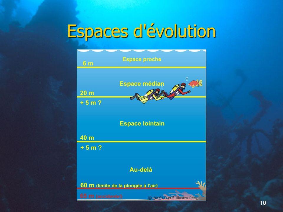 Espaces d évolution
