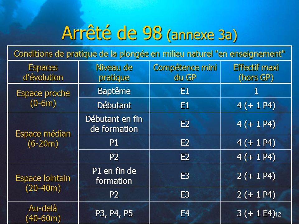Arrêté de 98 (annexe 3a)Conditions de pratique de la plongée en milieu naturel en enseignement Espaces d évolution.
