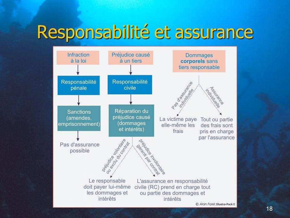 Responsabilité et assurance
