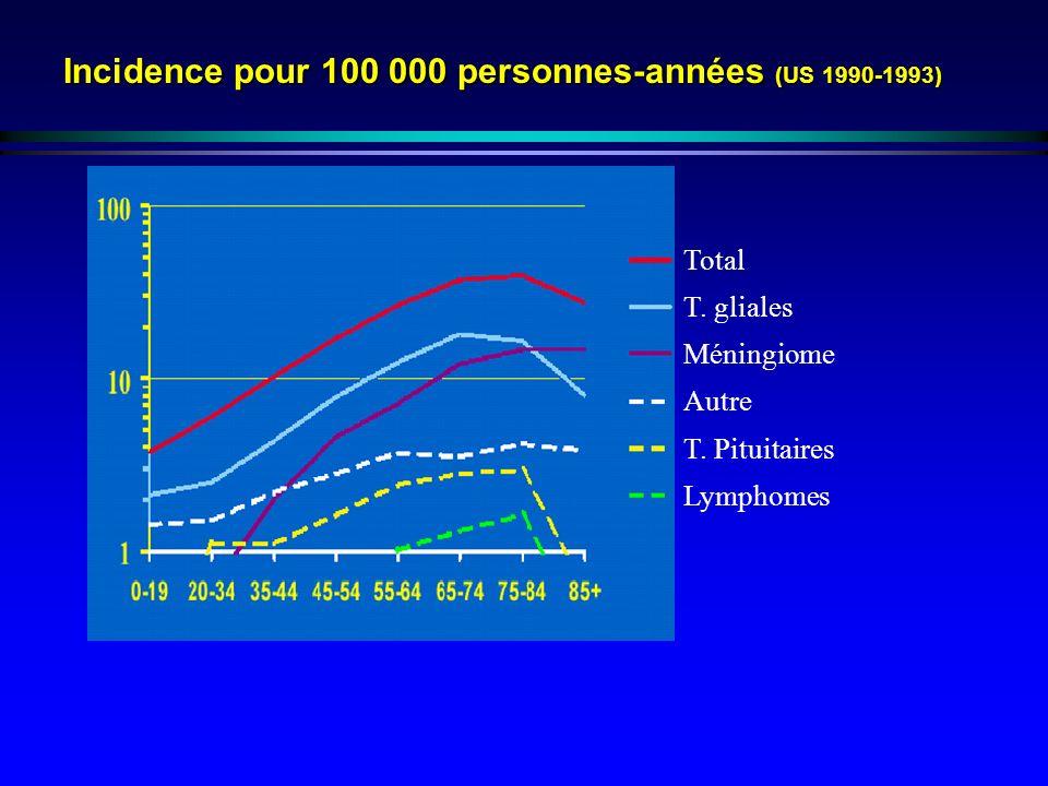 Incidence pour 100 000 personnes-années (US 1990-1993)