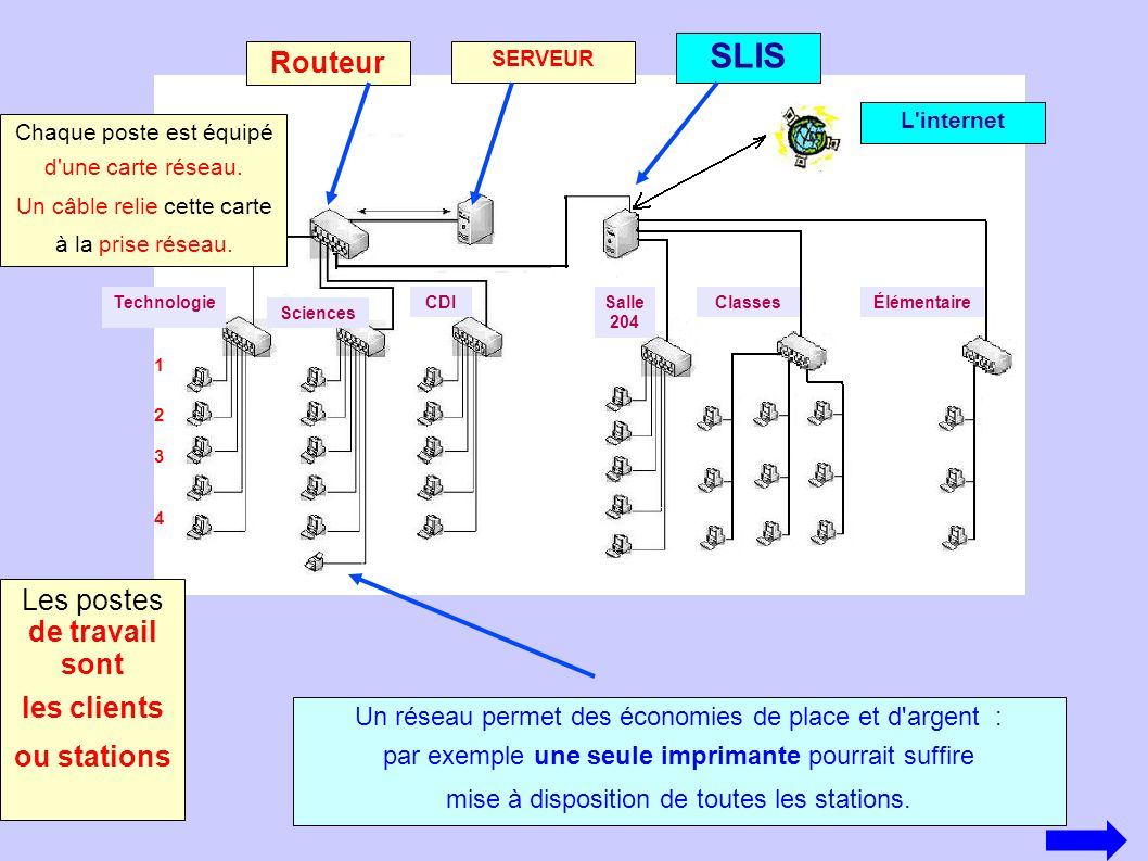 SLIS Routeur Les postes de travail sont les clients ou stations