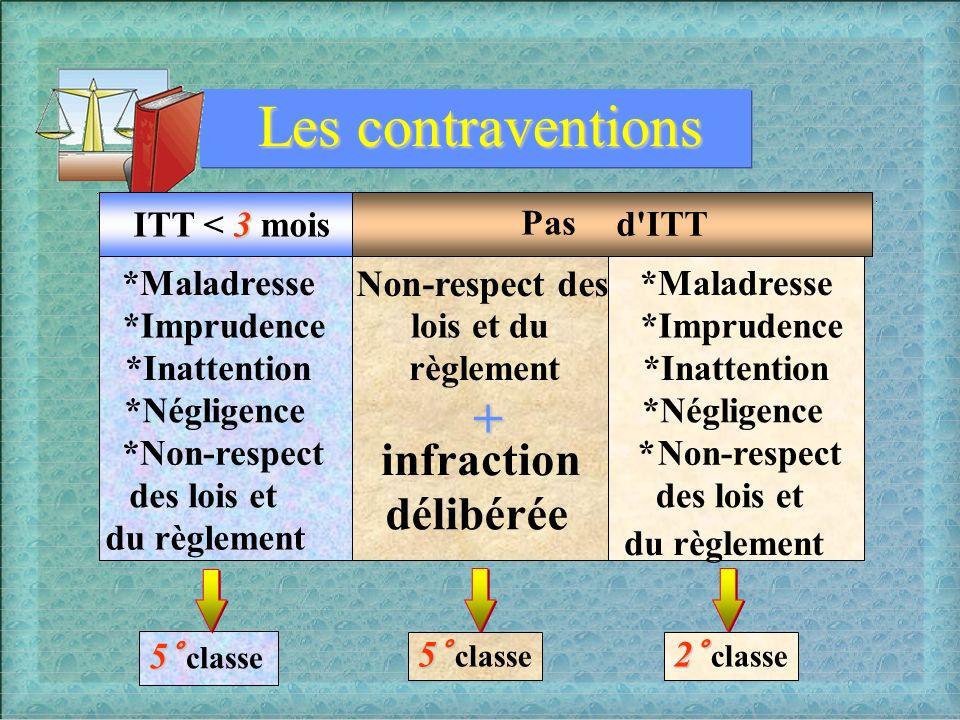 Les contraventions + infraction délibérée 5° classe Non-respect des