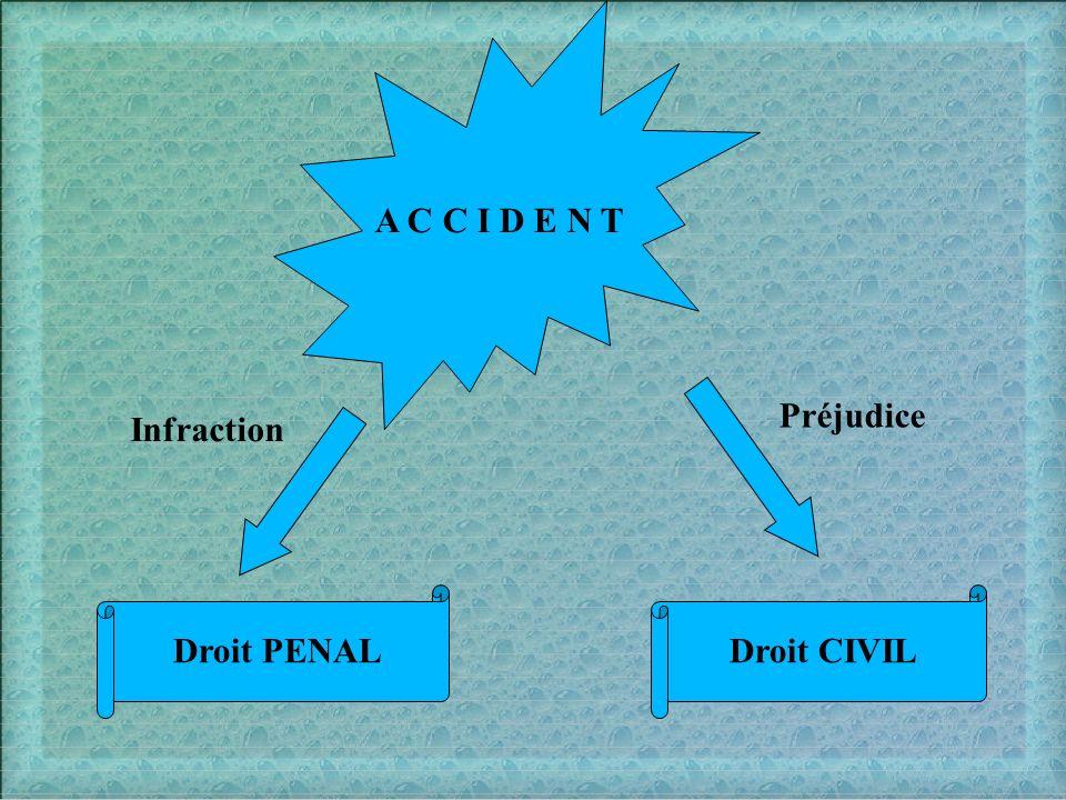 A C C I D E N T Préjudice Infraction Droit PENAL Droit CIVIL
