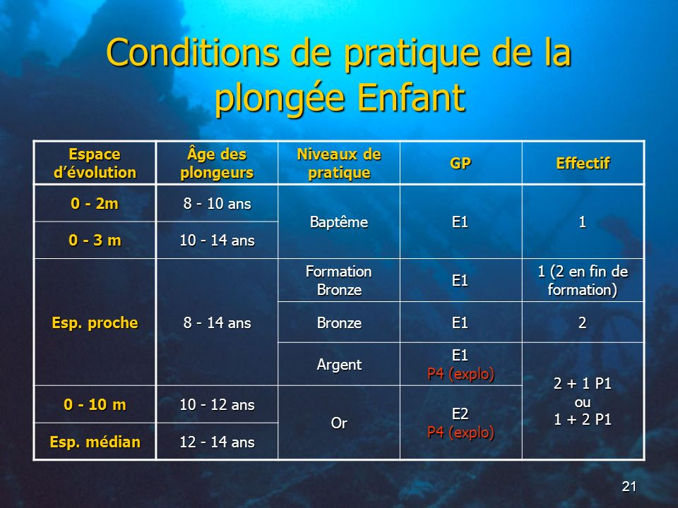 Conditions de pratique de la plongée Enfant