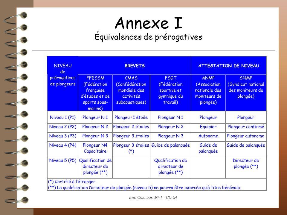 Annexe I Équivalences de prérogatives