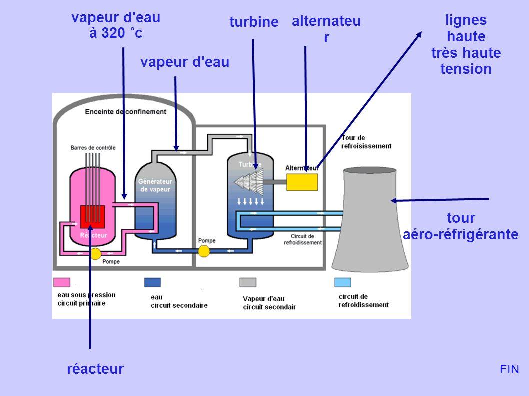 vapeur d eau lignes turbine alternateur à 320 °c haute très haute