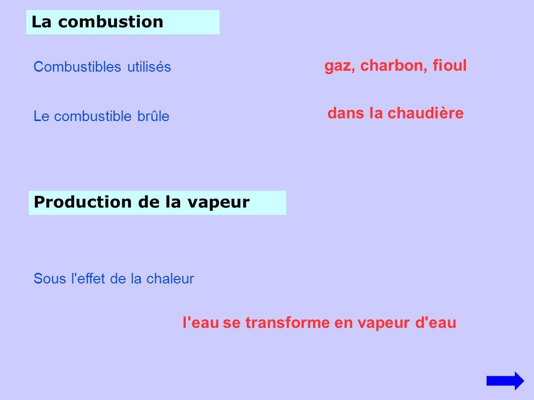 l eau se transforme en vapeur d eau