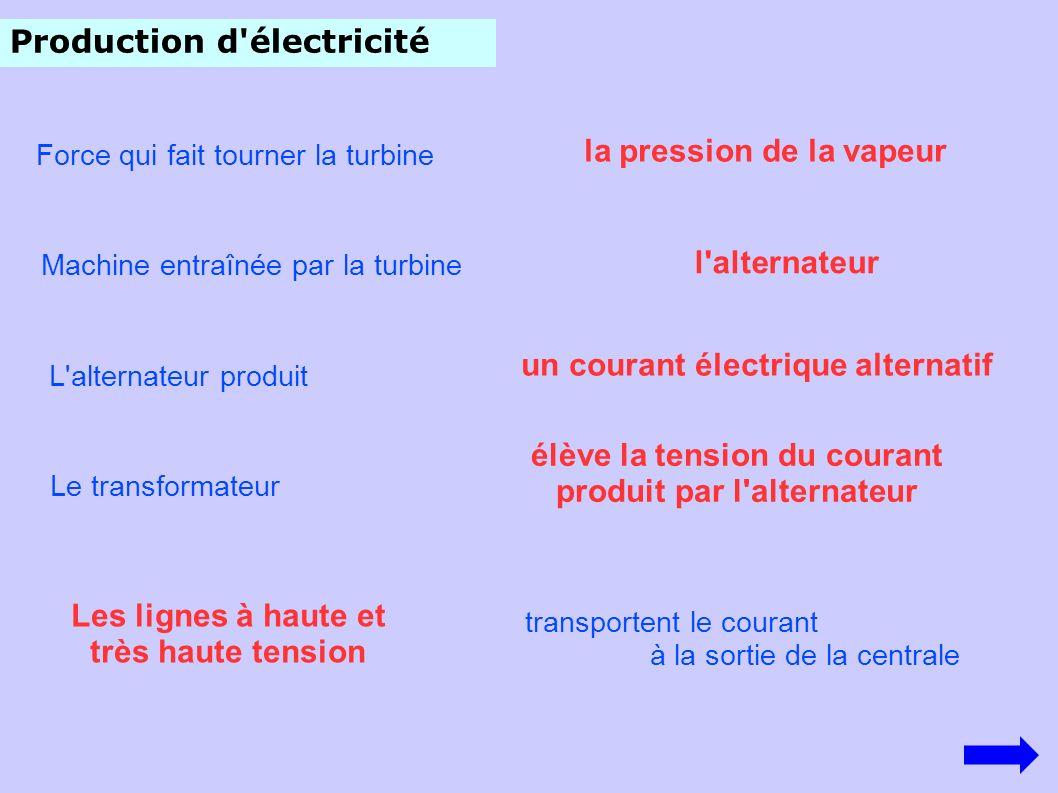 Production d électricité
