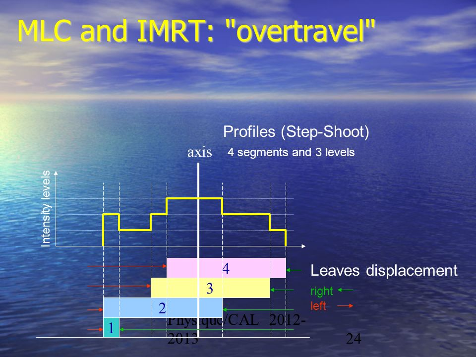 MLC and IMRT: overtravel
