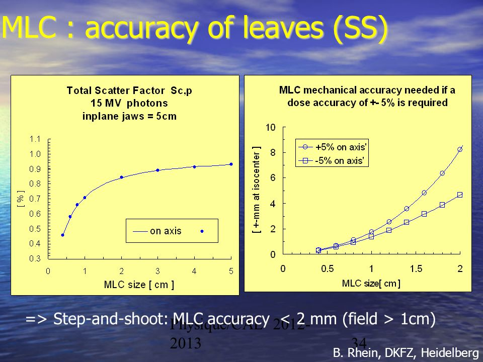 MLC : accuracy of leaves (SS)