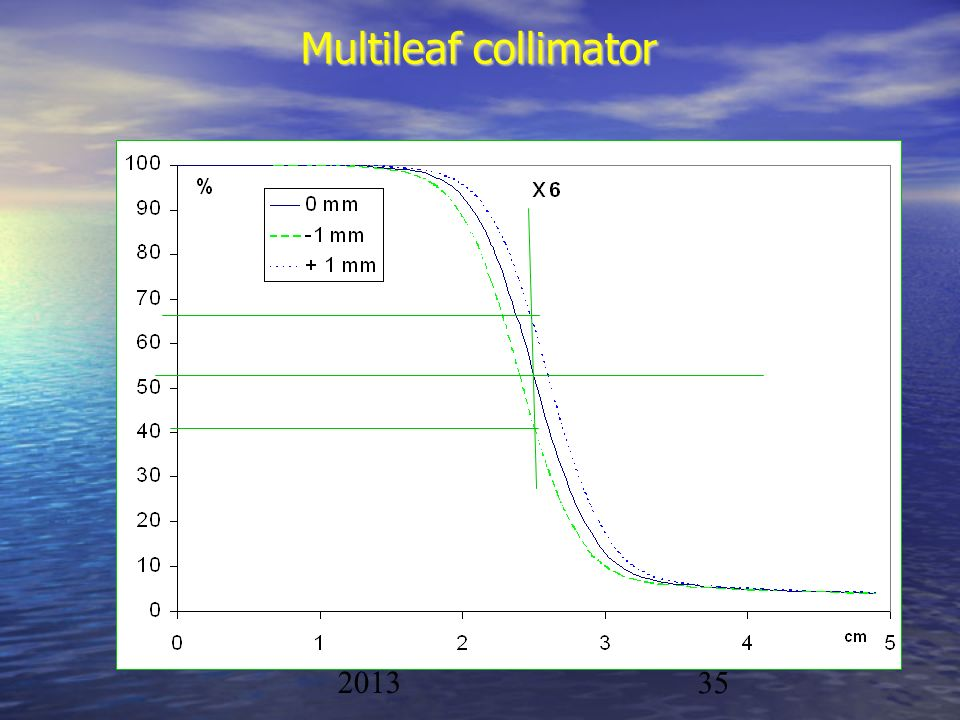 Multileaf collimator Physique/CAL 2012-2013