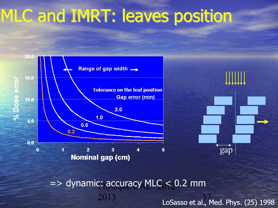 MLC and IMRT: leaves position