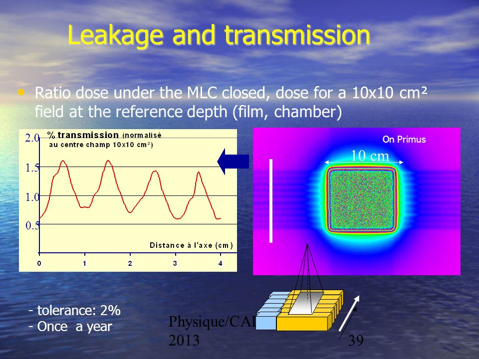 Leakage and transmission