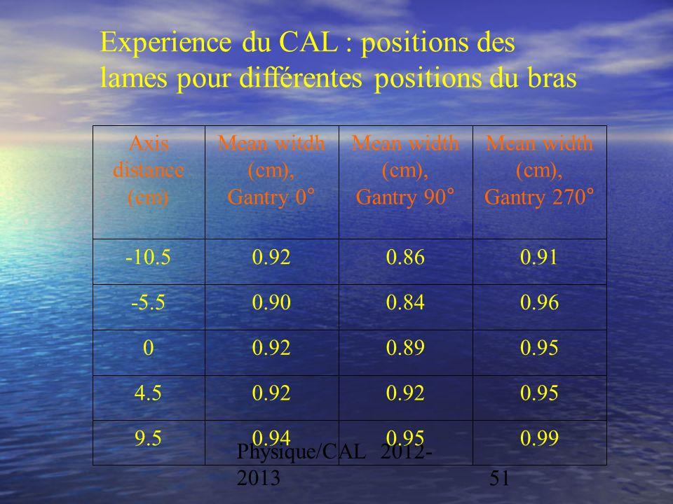 Experience du CAL : positions des lames pour différentes positions du bras