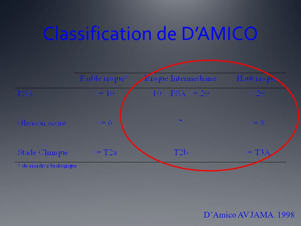Classification de D'AMICO