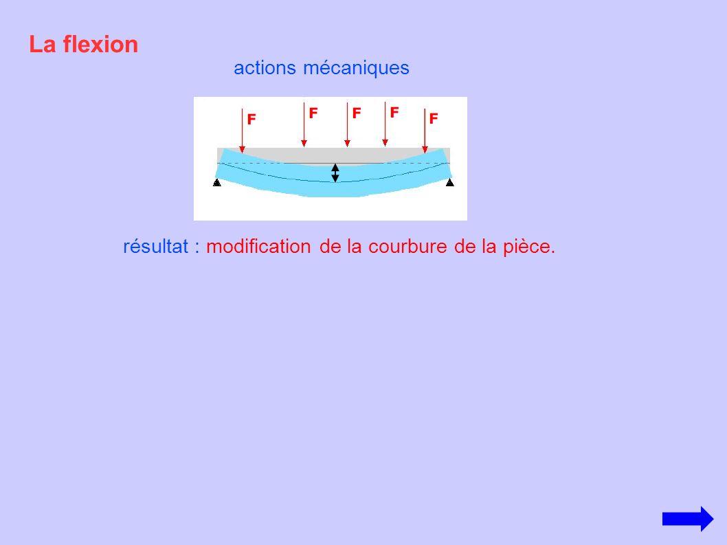 La flexion actions mécaniques