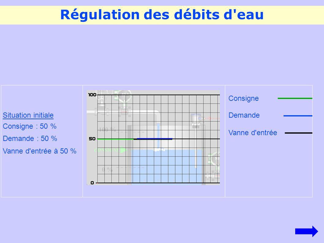 Régulation des débits d eau