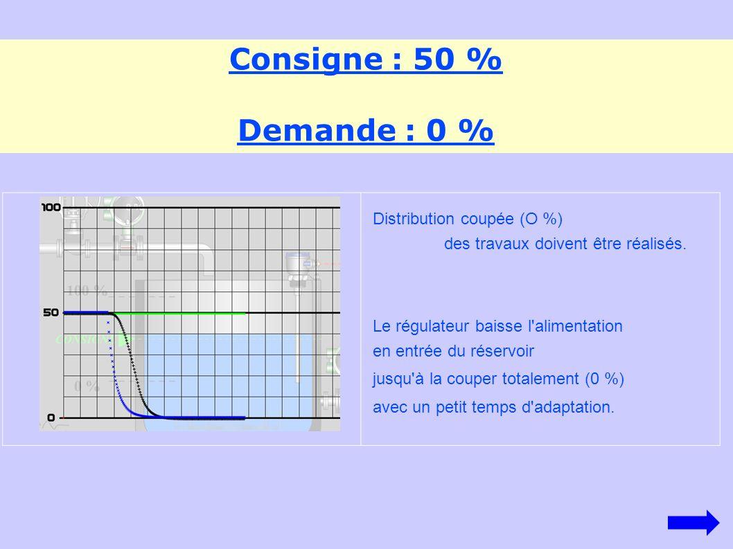 Consigne : 50 % Demande : 0 % Distribution coupée (O %)