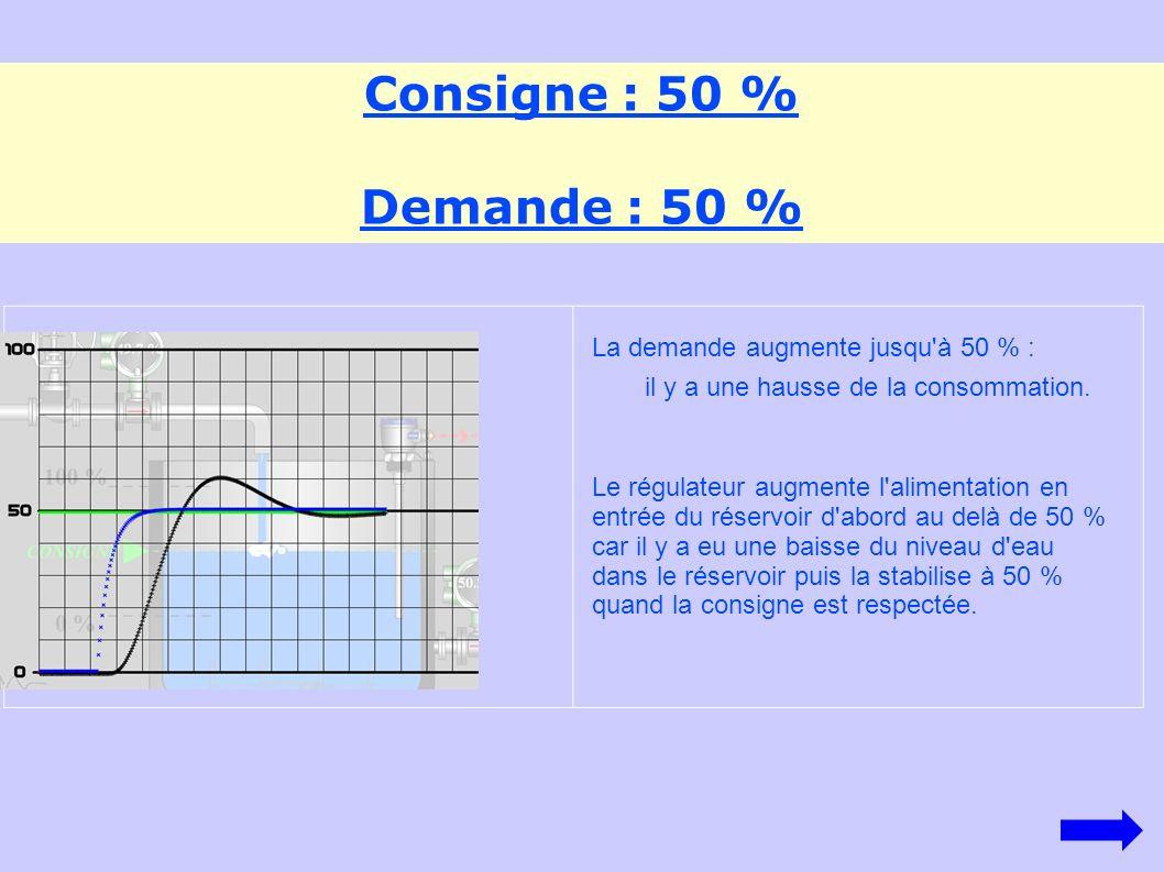 Consigne : 50 % Demande : 50 % La demande augmente jusqu à 50 % :
