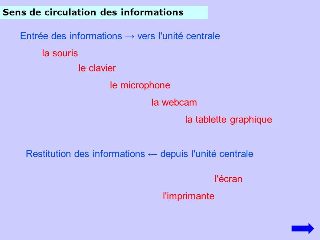 Entrée des informations → vers l unité centrale