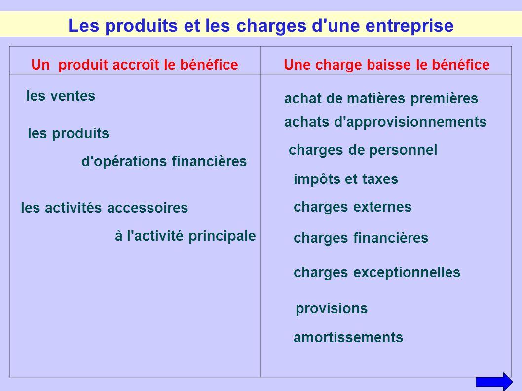 Les produits et les charges d une entreprise