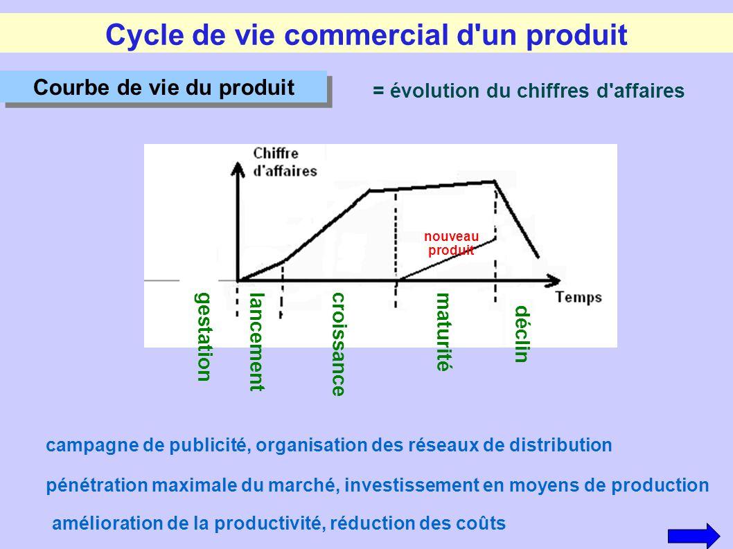Cycle de vie commercial d un produit Courbe de vie du produit