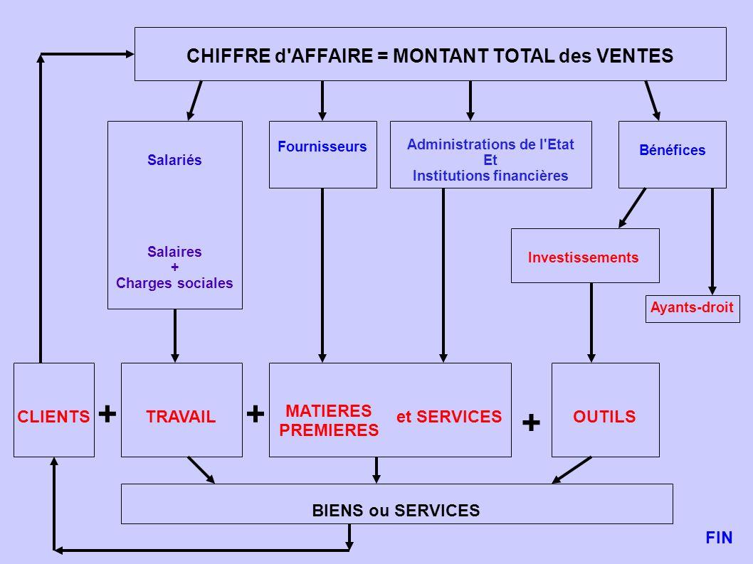 + + + CHIFFRE d AFFAIRE = MONTANT TOTAL des VENTES MATIERES PREMIERES