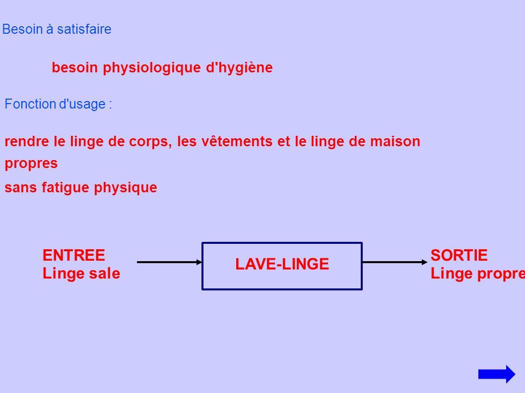ENTREE Linge sale SORTIE Linge propre LAVE-LINGE