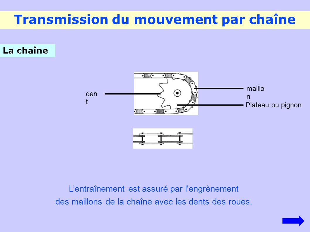 Transmission du mouvement par chaîne