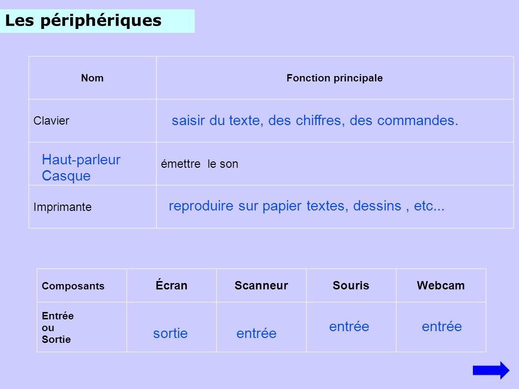 Les périphériques saisir du texte, des chiffres, des commandes.