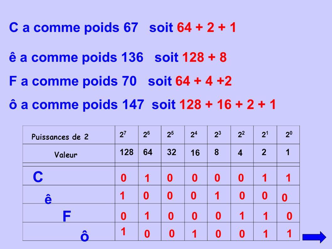 C F ô C a comme poids 67 soit 64 + 2 + 1