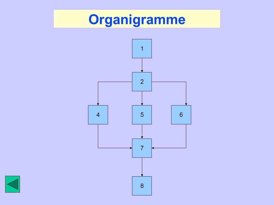 Organigramme 1 5 2 6 4 7 8