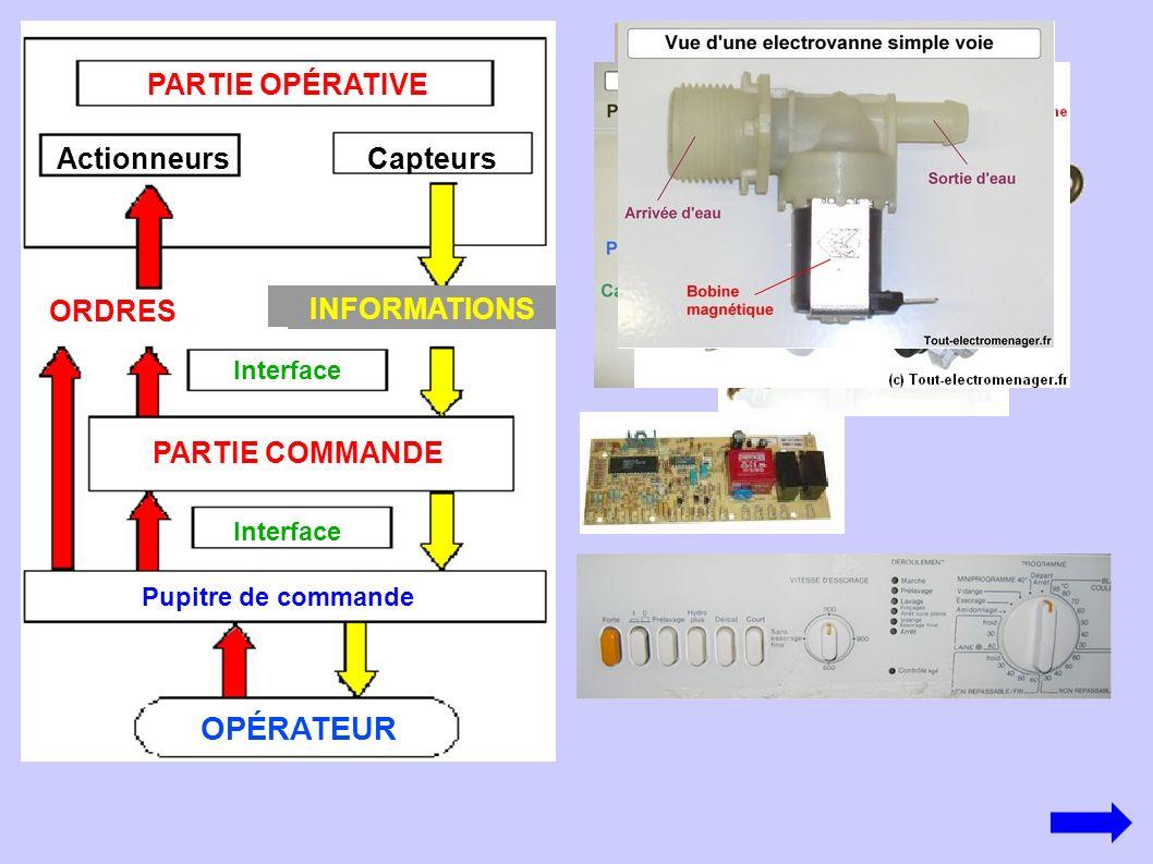 OPÉRATEUR PARTIE OPÉRATIVE Actionneurs Capteurs ORDRES INFORMATIONS